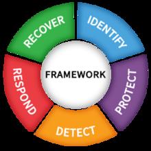 nist cybersecurity framework 2021